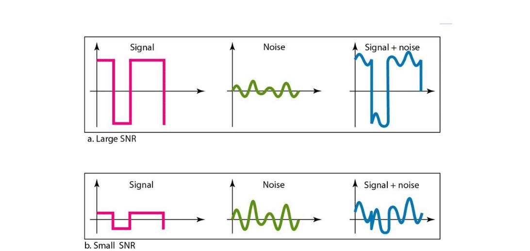 SNR haut et faible exemples