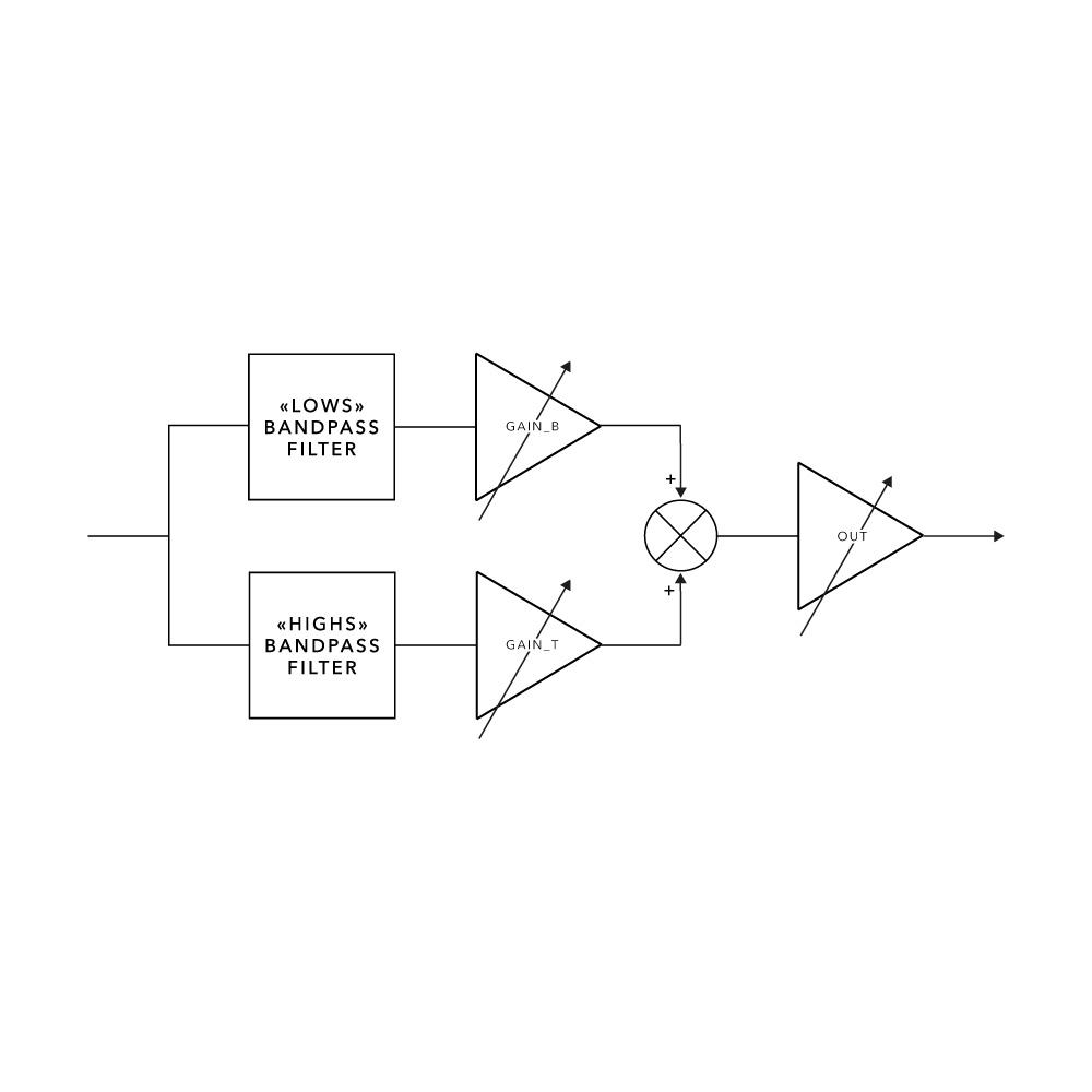 trimpots-ages-schema-bloc