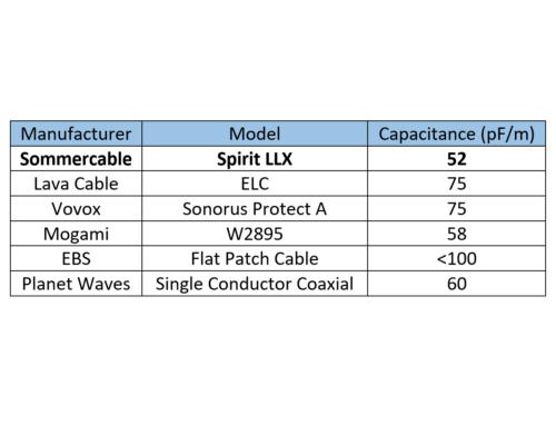 comparaison capacitance EN